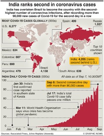 HEALTH: India ranks second in Covid cases infographic