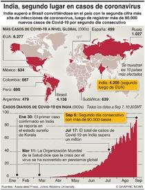 SALUD: India, segundo país con más casos de Covid  infographic