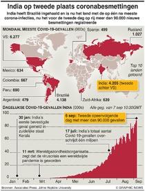 GEZONDHEID: India op tweede plaats coronabesmettingen infographic