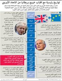 سياسة: تواريخ رئيسية مع اقتراب خروج بريطانيا من الاتحاد الأوروبي infographic
