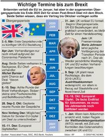 POLITIK: Wichtige Termina am Weg zum Brexit infographic