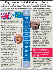 POLITICS: Key dates on road to Brexit infographic
