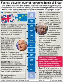 POLÍTICA: Fechas clave en la ruta al Brexit  infographic