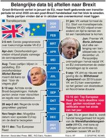 POLITIEK: Belangrijke data op de weg naar Brexit infographic
