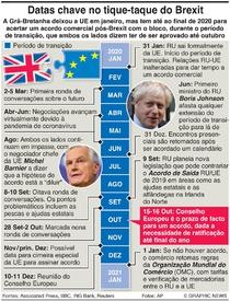POLÍTICA: Datas chave no tique-taque do Brexit infographic