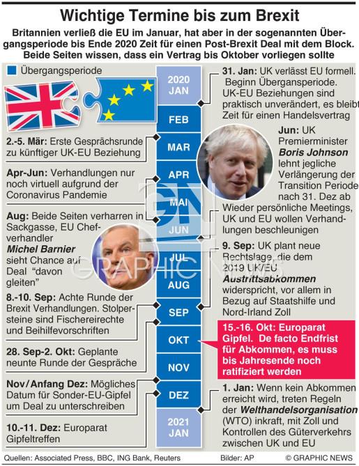 Wichtige Termina am Weg zum Brexit infographic