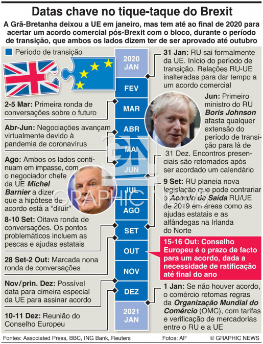 Datas chave no tique-taque do Brexit infographic