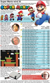 GAMING: Super Mario wird 35 infographic