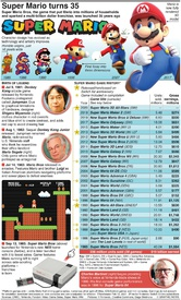 GAMING: Super Mario turns 35 infographic