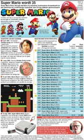GAMING: Super Mario wordt 35 infographic