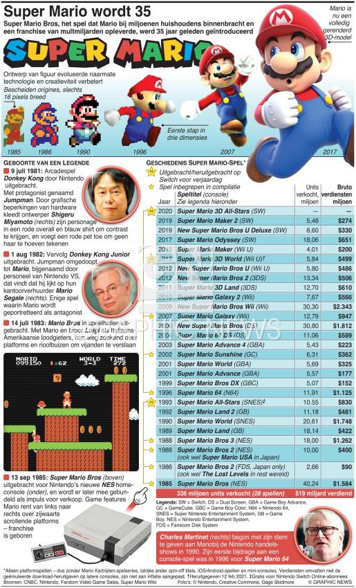 Super Mario wordt 35 infographic