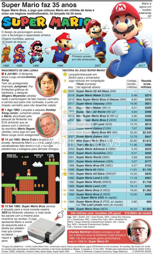 Super Mario faz 35 anos infographic