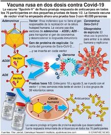 SALUD: Vacunas Sputnik-V de Rusia infographic