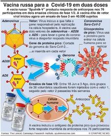 SAÚDE: Vacina russa Sputnik-V infographic