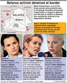 POLITICS: Belarus opposition leaders pushed abroad infographic