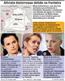 POLÍTICA: Líderes da oposição da Bielorrússia forçadas a sair do país infographic
