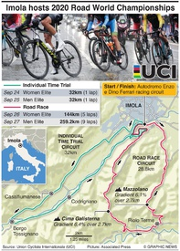 CYCLING: 2020 UCI Road World Championships infographic