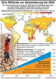 ÖKOLOGIE: Eine Milliarde vor Abwanderung bis 2050 infographic