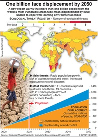 ECOLOGY: One billion face displacement by 2050 infographic