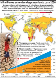 ECOLOGÍA: Mil millones enfrentan desplazamiento para 2050 infographic