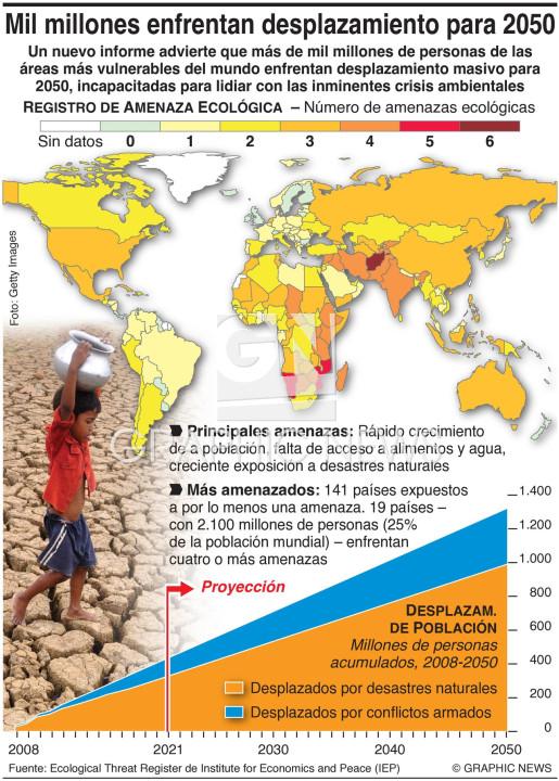 Mil millones enfrentan desplazamiento para 2050 infographic