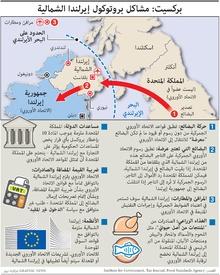 بركسيت: بروتوكول إيرلندا الشمالية infographic