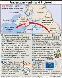 BREXIT: Nordirland Protokoll  infographic