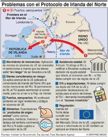 BREXIT: Protocolo de Irlanda del Norte infographic