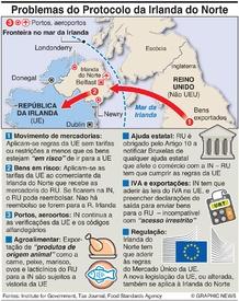 BREXIT: Protocolo da Irlanda do Norte infographic