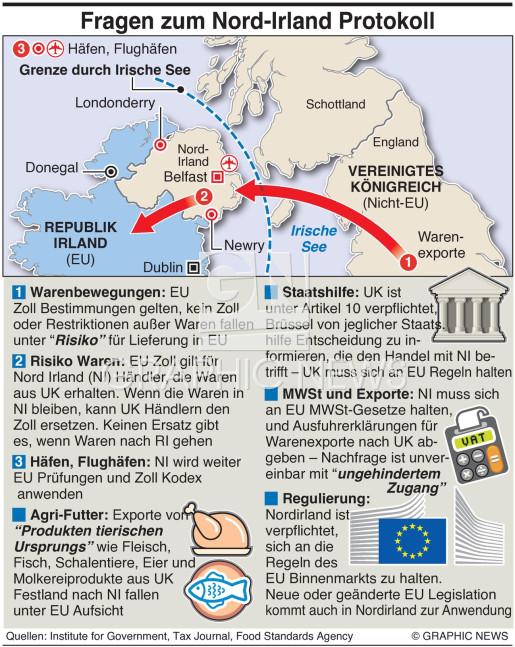 Nordirland Protokoll  infographic