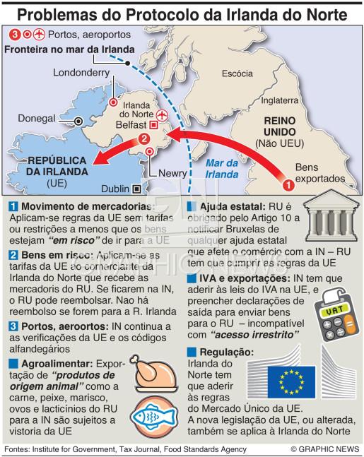 Protocolo da Irlanda do Norte infographic