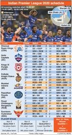 CRICKET: Indian Premier League 2020 infographic