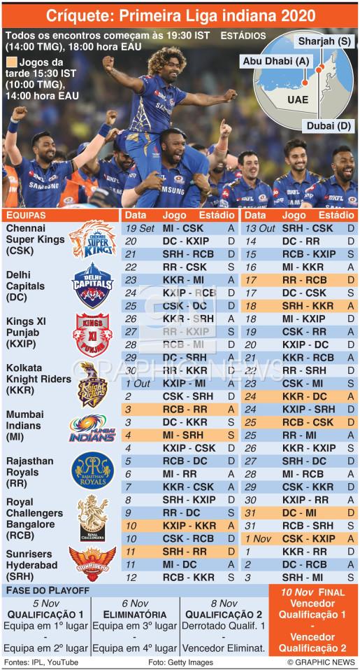 Primeira Liga indiana 2020 infographic