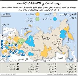 سياسة: روسيا تصوت في الانتخابات الإقليمية infographic