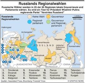 POLITIK: Russische Regionalwahlen infographic