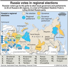 POLITICS: Russia regional elections infographic