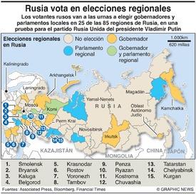 POLÍTICA: Elecciones regionales en Rusia infographic