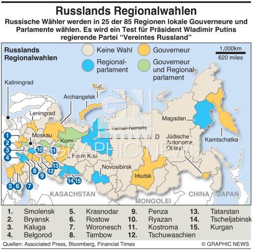 Russische Regionalwahlen infographic