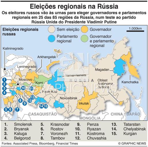 Eleições regionais na Rússia infographic