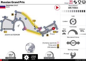 F1: Russian GP 2020 interactive infographic