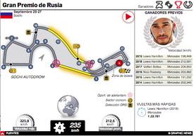 F1: GP de Rusia 2020  infographic