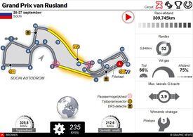 F1: GP van Rusland 2020 interactive infographic