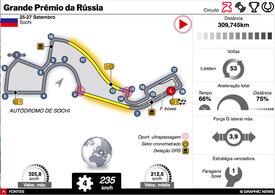 F1: GP da Rússia 2020 interactivo infographic
