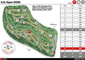 GOLF: 2020 U.S. Open Championship interactive infographic