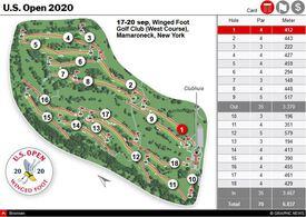 GOLF: 2020 U.S. Open Kampioenschap interactive infographic