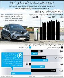 سيارات: ارتفاع مبيعات السيارات الكهربائية في أوروبا infographic