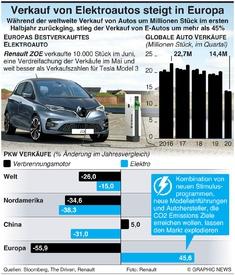 MOTORING: E-Auto Verkäufe in Europa steigen rasant infographic