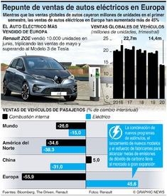VEHÍCULOS: Se disparan las ventas de vehículos eléctricos en Europa infographic