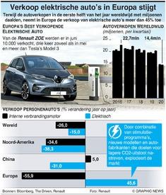 AUTO-INDUSTRIE: Verkoop elektrische auto stijgt in Europa infographic