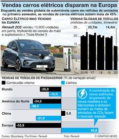 AUTOMÓVEIS: Vendas carros elétricos disparam na Europa infographic